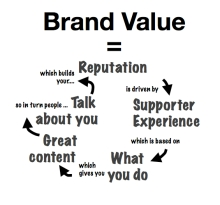 Brand Value rt