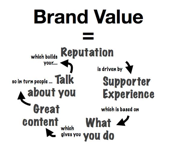 Brand Value rt