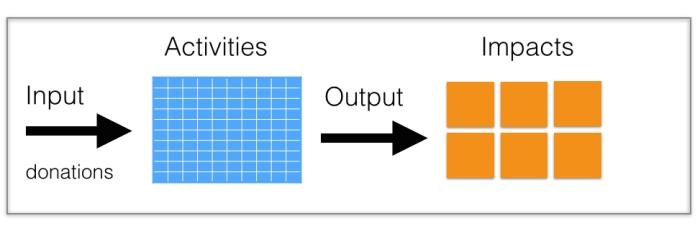 Input & Output & Impact